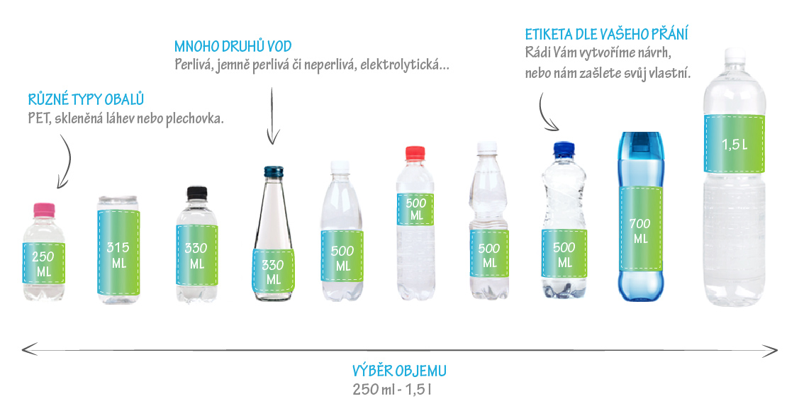 Reklamní vody popisky