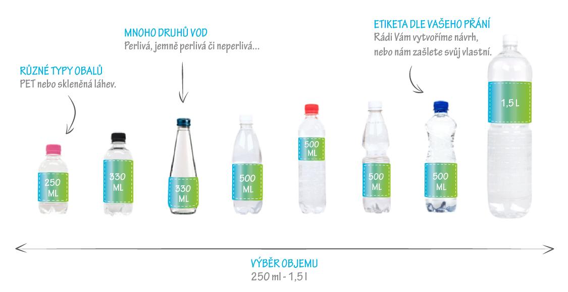 reklamní vody s vlastní reklamní etiketou